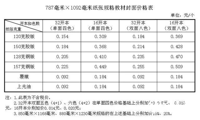 纸价上涨,河北省中小学教材价格计划今秋上调