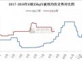 """成本增加及""""金九银十"""" ,白板纸市场存涨价预期"""