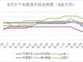 """【分析】:旺季国废上涨未达预期,""""金九""""到来,市场仍有逆风翻盘可能"""