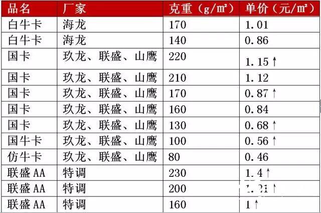 """原纸最高涨300元/吨,纸厂、纸板厂齐涨价,释放""""金九""""涨价的信号?"""