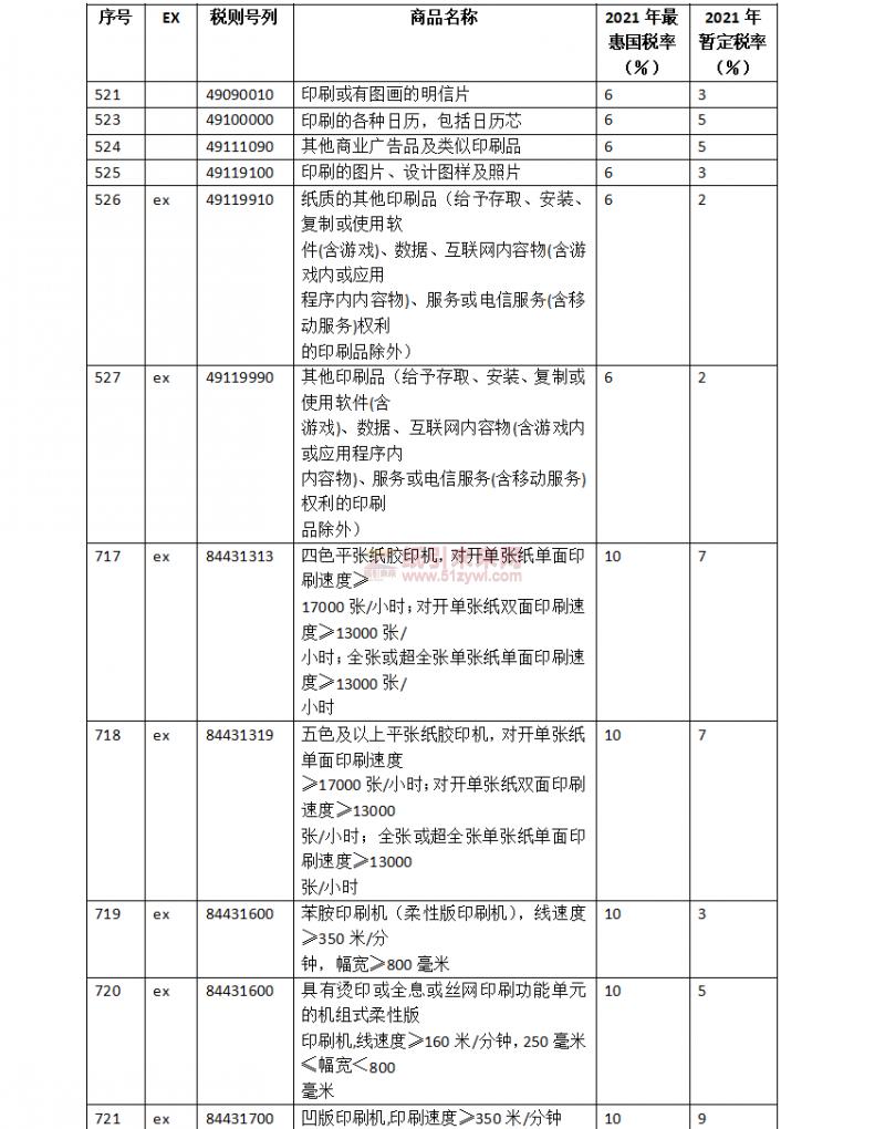 明年1月1日起调整部分商品进口关税,涉及印刷设备器材等